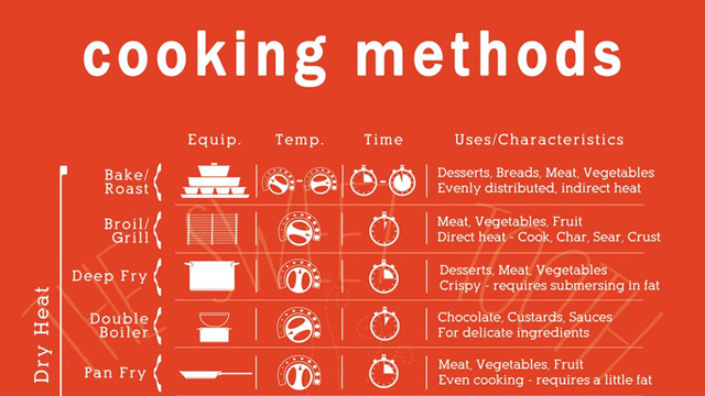 Click here to read The Cooking Methods Cheat Sheet Clears Up All Those Confusing Cooking Terms