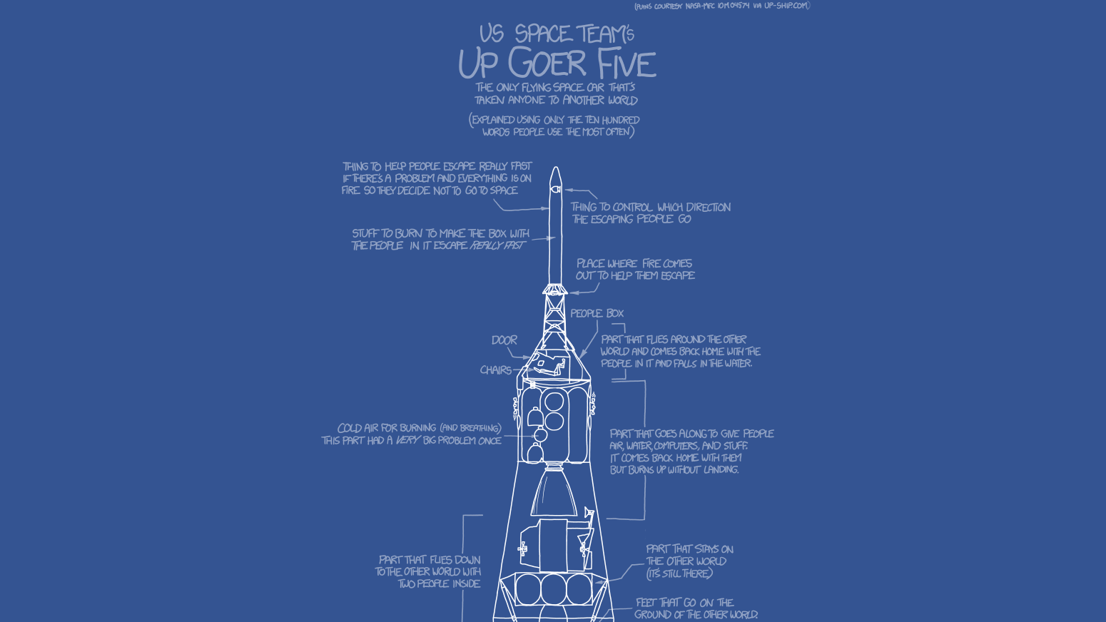 Click here to read Describing Saturn 5 in Simple English Is Difficult But Hilarious