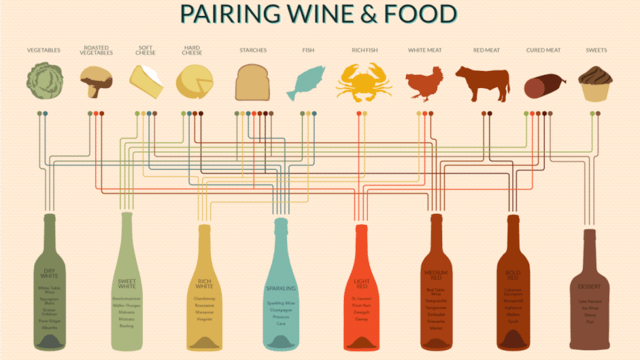 Click here to read Pair Any Dish to a Perfect Wine with This Handy Chart