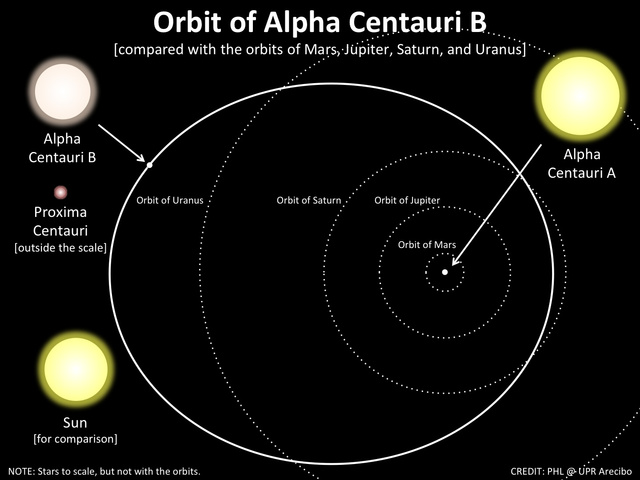 Hubbles Best Image of Alpha Centauri A and B  NASA