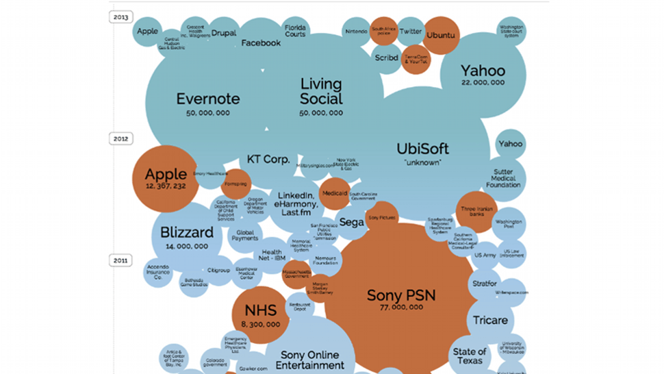 The World's Biggest Data Breaches, Visualized