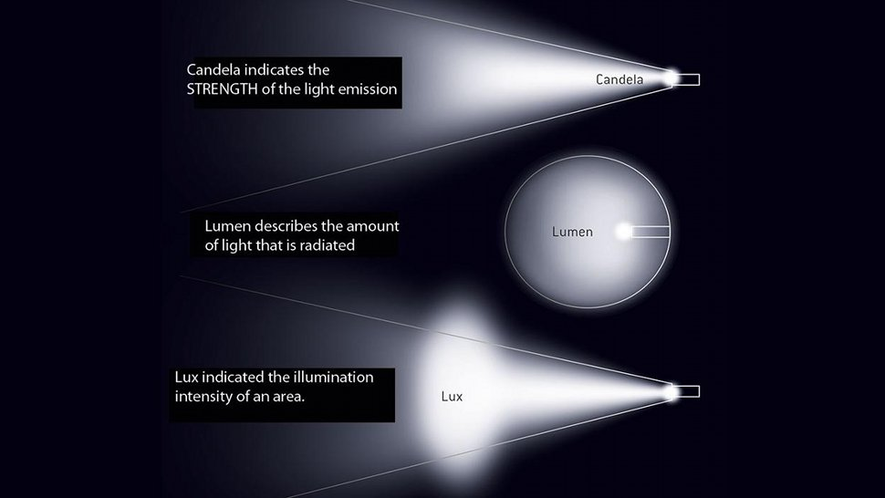 Lumens And Lux: Light Words Explained In A Single Image ...