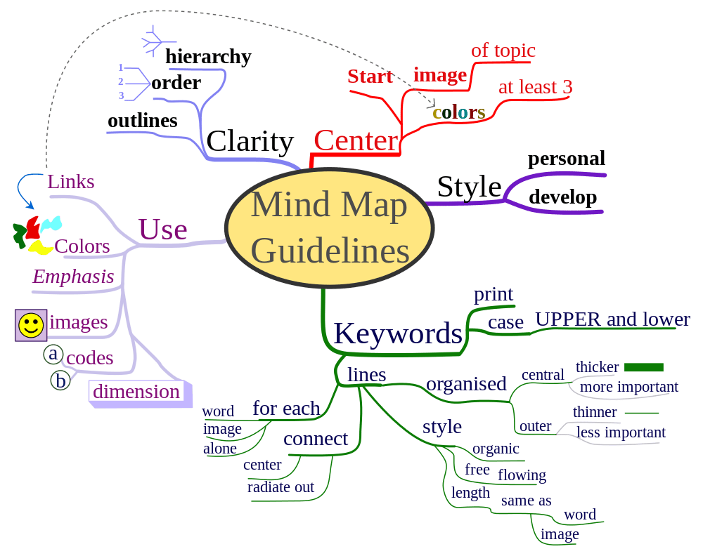 purpose venn diagram kenwood excelon ddx7015 wiring how to use mind maps unleash your brain's creativity and potential | lifehacker australia