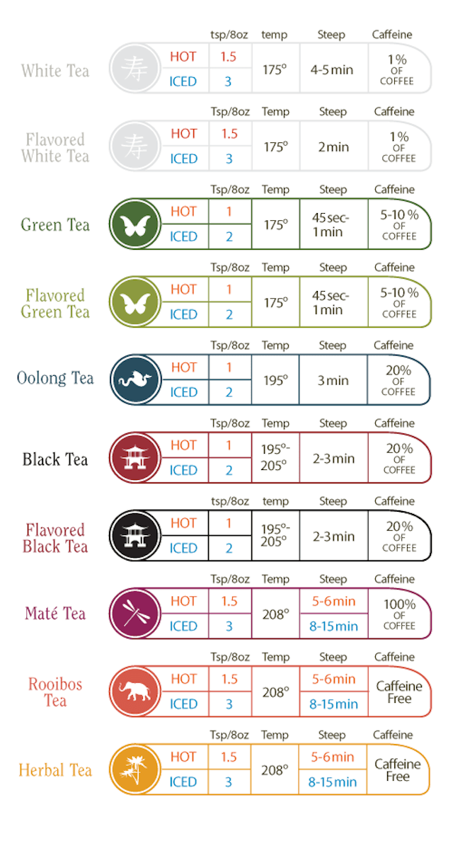 Image Result For How Much Caffeine Is In Black Tea Compared To Coffee