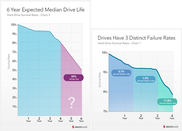 How Long Your Hard Drive Is Likely to Last