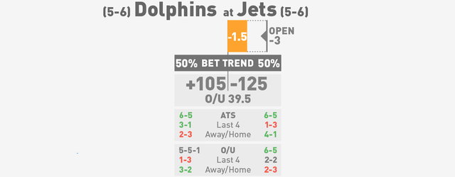 NFL Betting Lines, Visualized: Week 13