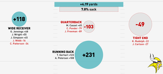 Infographics: Where Does Your NFL Team's Offense Come From? (Week 14)