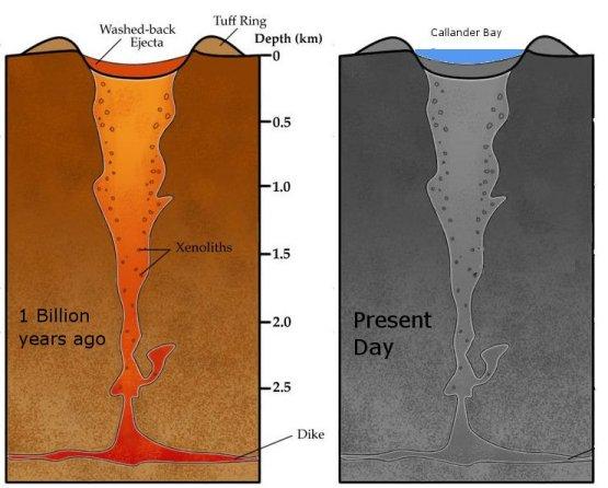volcano diagram pipe plug wire gc1fmxz callander volcanic earthcache in ontario canada anatomy of a