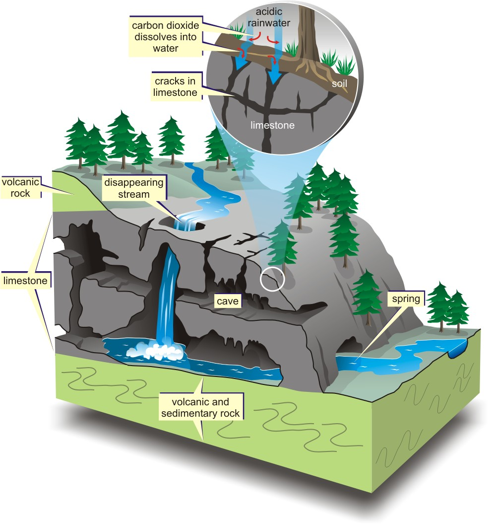 medium resolution of gc230hb warsaw triad spelunking warsaw caves earthcache in cave feature diagram cave formation diagram