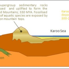 Diagram Of Fold Mountains Formation Wiring For Multiple Switched Outlets Gc336ky Bokkeveld Fossils Earthcache In Western Cape South Africa North Cross Section Gondwana 330 200 Mya Showing The Consisting Uplifted Supergroup Sedimentary Rocks
