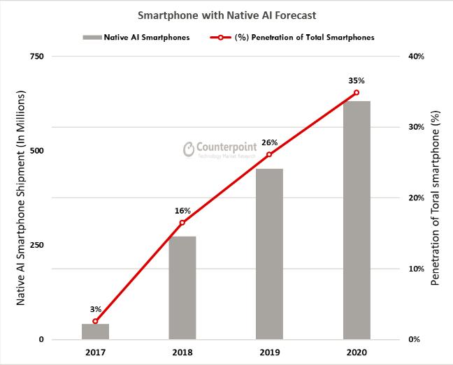 Qualcomm grabs the highest smartphone SoCs market share