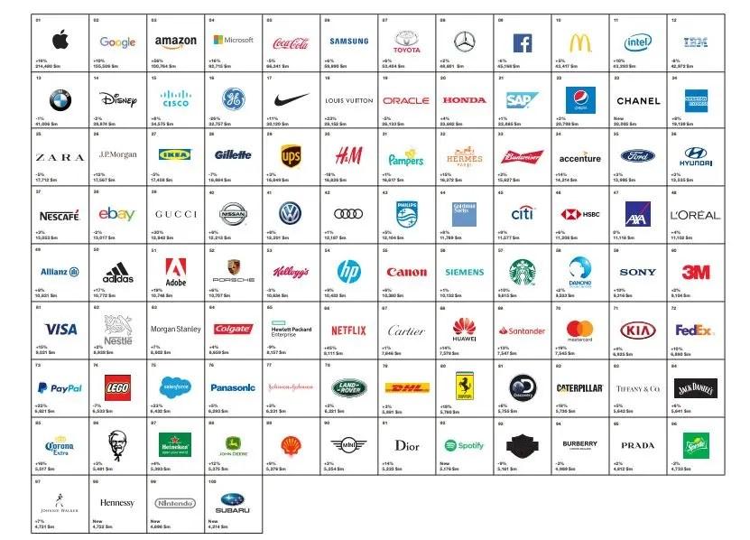 Interbrand: Huawei é a 68ª melhor marca do mundo 3