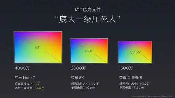Lei Jun fala sobre sensor principal de 48MP do Redmi Note 7 - afirma que é melhor que os outros 1