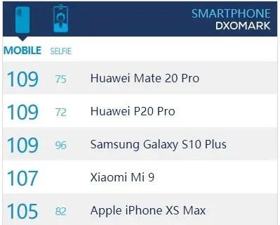 Samsung S10 + empata com Mate 20 Pro por causa das selfies 2