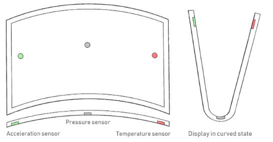 Sony faz pedido de patente para ecrã flexível num telefone 1