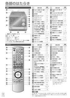 SC-SX950の取扱説明書・マニュアル PDF ダウンロード [全88ページ 31.71MB]