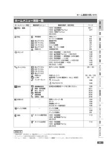 シャープ ブルーレイ・DVDレコーダーの取扱説明書・マニュアル PDF ダウンロード [全268ページ 36.42MB]