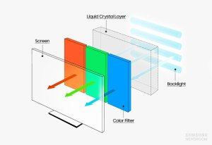 Hot Tips for Buying a Cool TV, Part 2: Know Your Displays