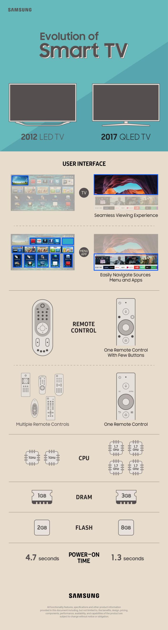 the evolution of samsung s smart tv