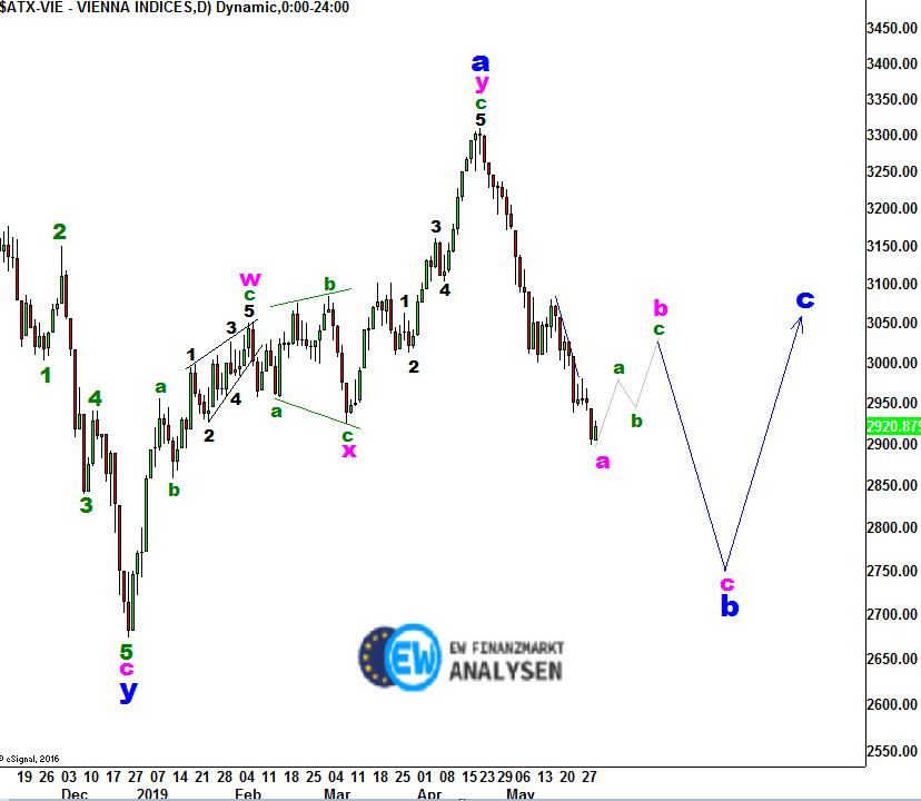 EW Analyse - ATX Index - Gefangen in der Abwärtsspirale | GodmodeTrader