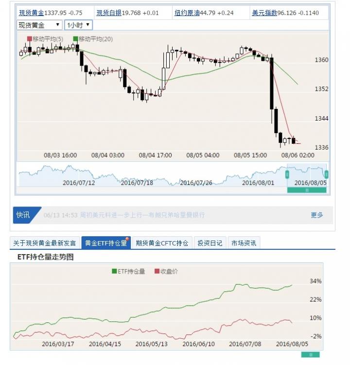 ETF 跌的越深買的越多~~ - 黃金討論區