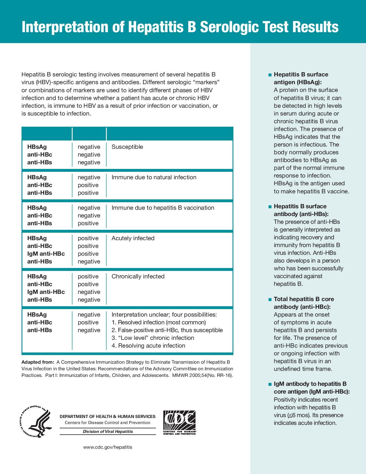 Interpretation of Hepatitis B Serologic Test Results #Diagnosis ... | GrepMed