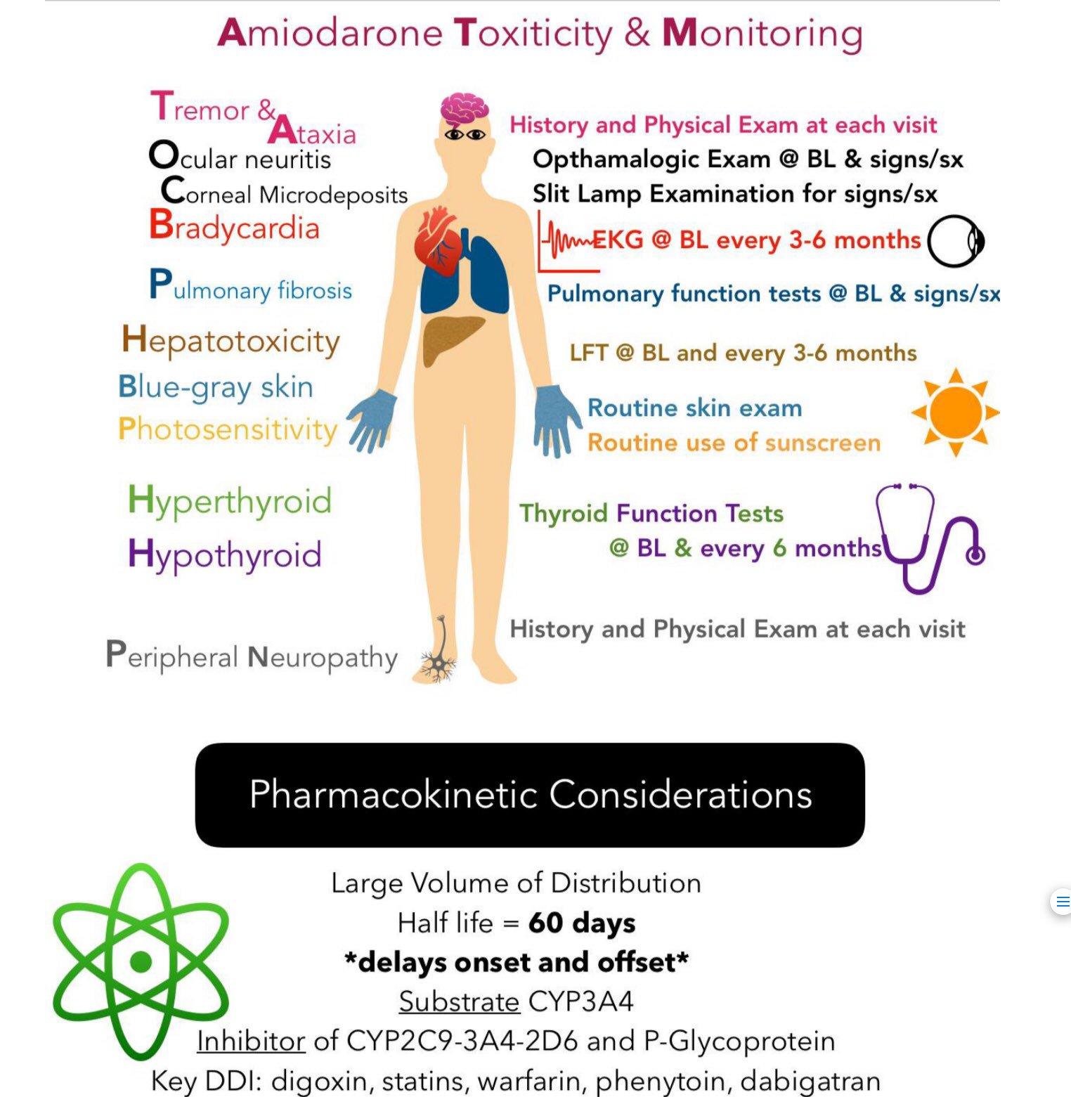 Amiodarone Toxicity and Monitoring Tremor Ataxia Ocular ...