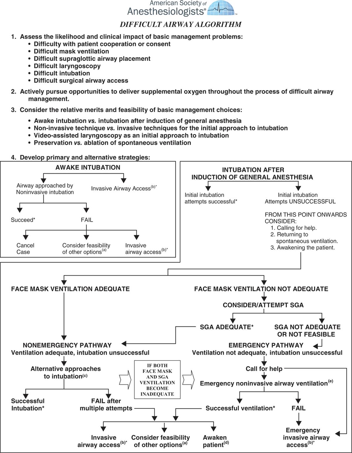 Difficult Airway Algorithm 1. Assess the likelihood ...   GrepMed