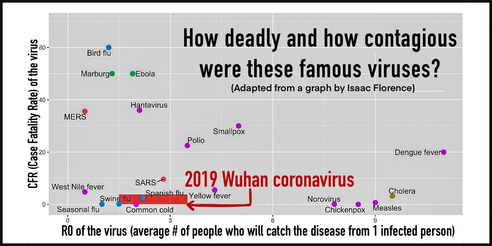 Case Fatality Rate (CFR) and R0 of the Novel Coronavirus 2019 compared