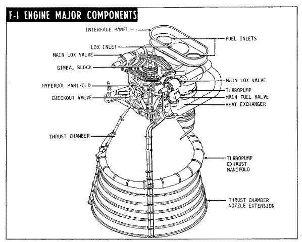 GC41B4 F-1 Rocket Engine at the Cosmosphere (Virtual Cache
