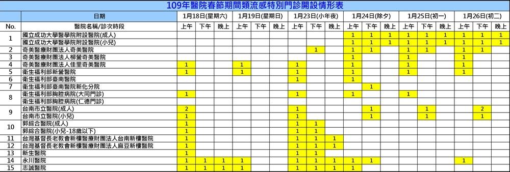 過年醫院有開嗎?2020臺南各大醫院過年門診,類流感門診時間整理 - 吃關關
