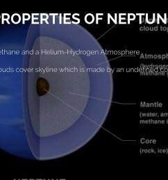 properties of neptune [ 1024 x 768 Pixel ]