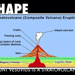 Composite Volcano Diagram Double Pole Socket Wiring Formation Shield