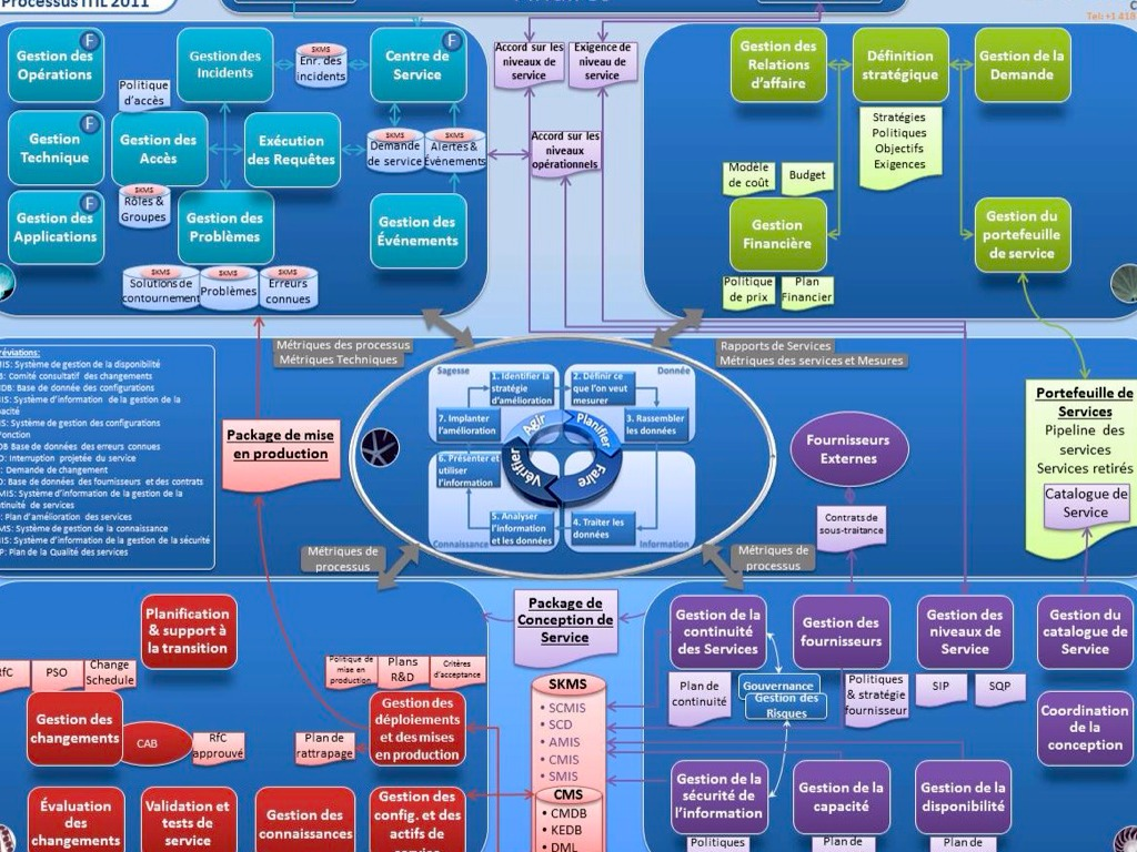 itil process diagram visio puch maxi wiring map v3 for ms download mousecrise