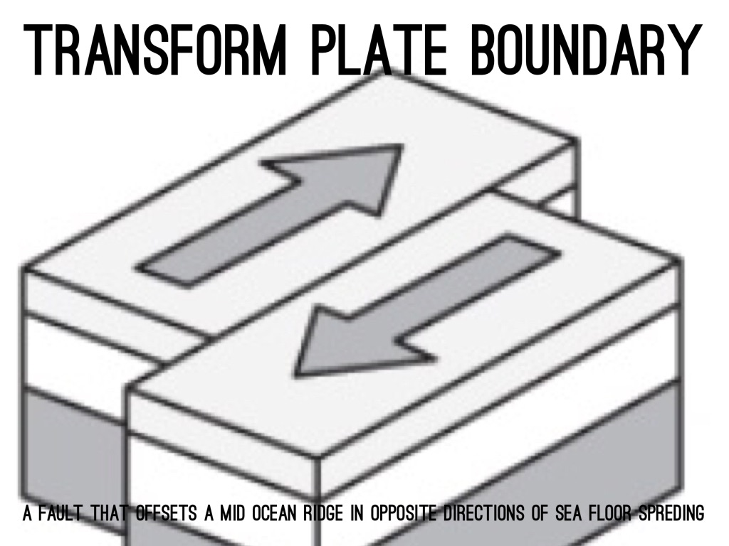 Transform Fault Boundary Diagram Pictures To Pin On