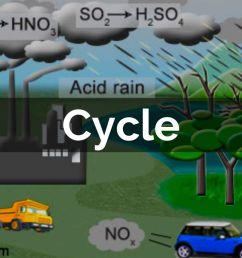 vehicles acid rain diagram wiring diagrams sapp vehicles acid rain diagram [ 1024 x 768 Pixel ]