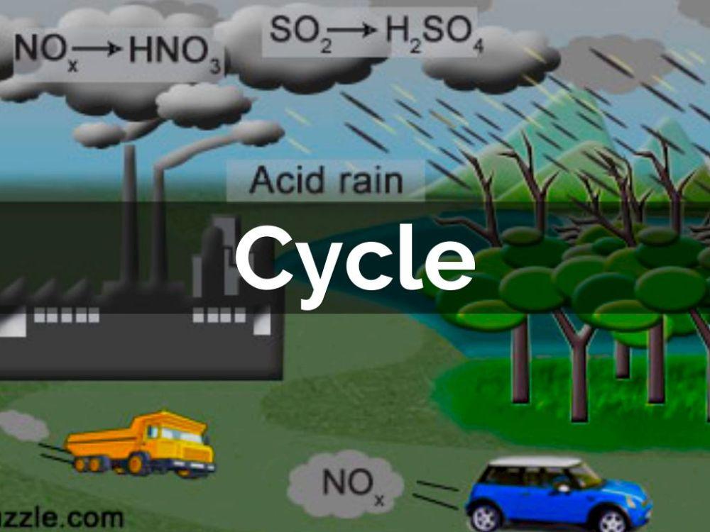 medium resolution of vehicles acid rain diagram wiring diagrams sapp vehicles acid rain diagram