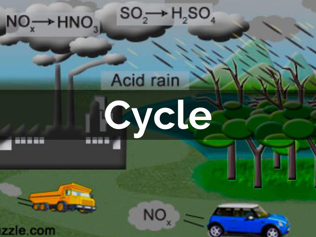 hight resolution of vehicles acid rain diagram wiring diagrams sapp vehicles acid rain diagram