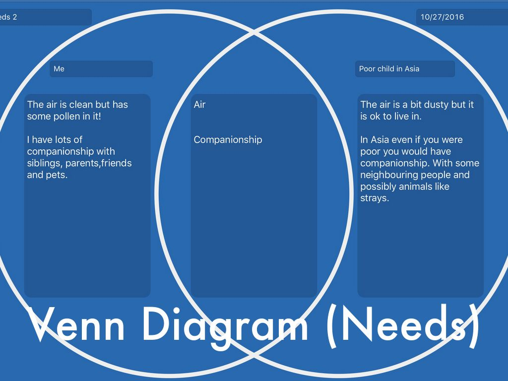 needs and wants venn diagram leviton l14 30 wiring vs by kitty white