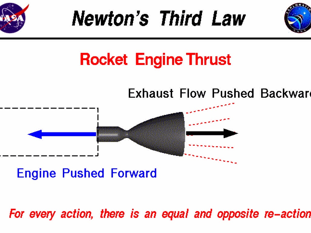 Newton S 3rd Law On Rockets By Lucas Hoskins