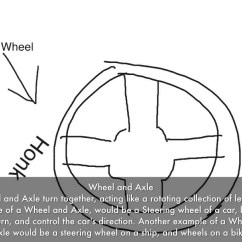 Wheel And Axle Diagram Rover 75 Airbag Wiring Examples Pictures