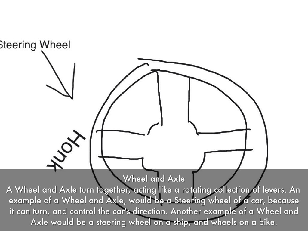 wheel and axle diagram 95 ford explorer ignition wiring examples pictures
