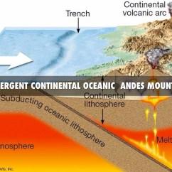 Convergent Boundary Diagram Tim Water Temperature Gauge Wiring Related Keywords