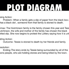 The Lottery By Shirley Jackson Plot Diagram Honeywell Zone Valve Wiring Theme What Is Of Short Read
