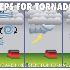 Diagram Of A Tornado Forming Rtd Wiring 3 Wire How Do Tornadoes Form Stages