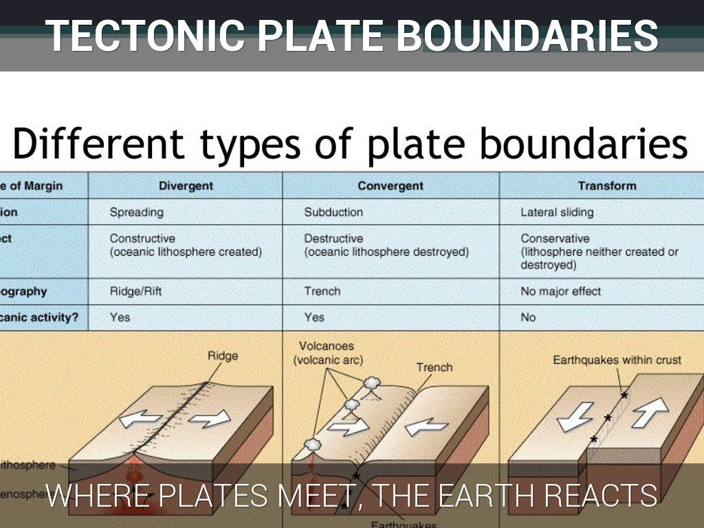 Tectonic Plate Boundary Models By John Cavazos
