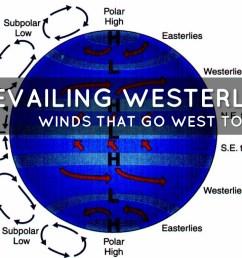prevailing westerlies [ 1024 x 768 Pixel ]