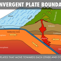 Convergent Boundary Diagram Furnace Fan Relay Wiring Plate Tectonics Emily Shields By