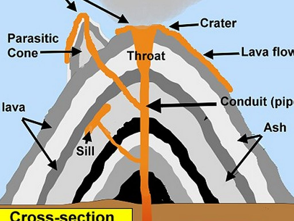 stratovolcano diagram with labels solid matter volcanoes by momamair