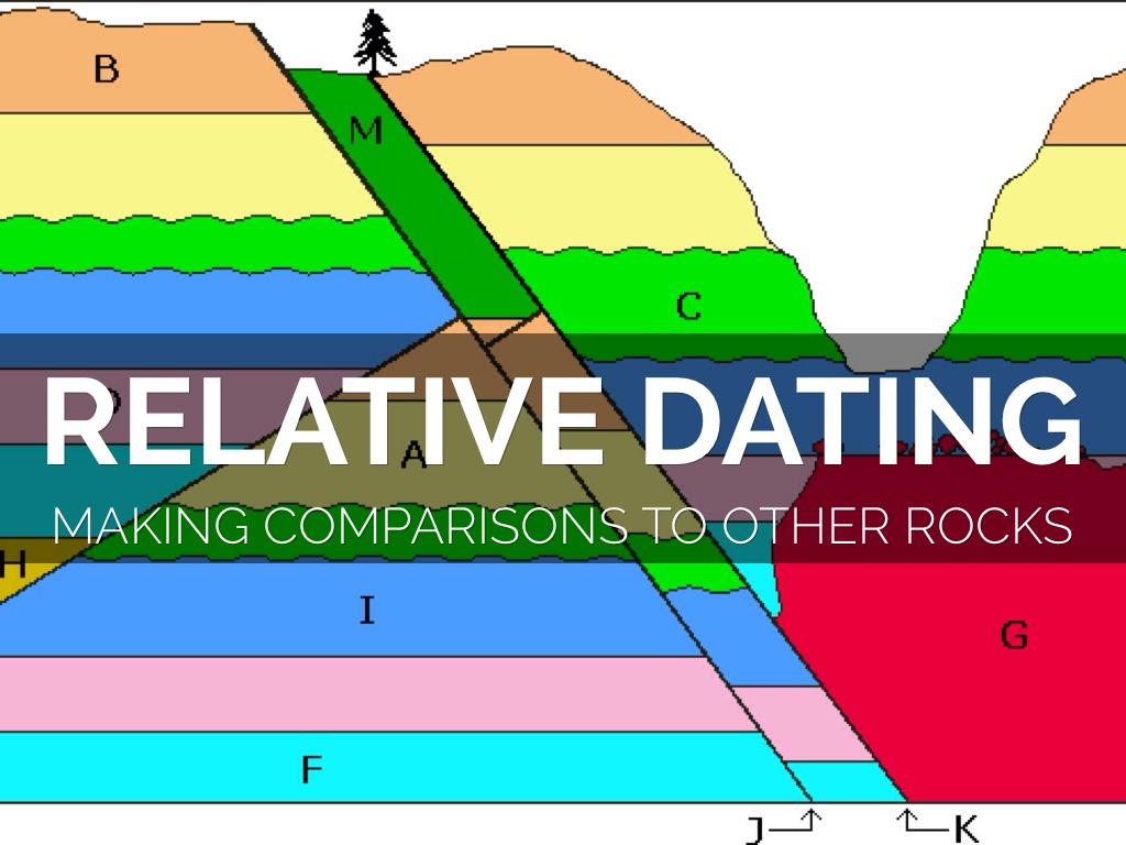 Absolute Dating Worksheet